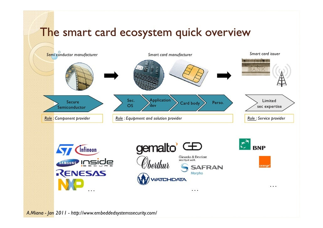 Smart Card Technology and Security