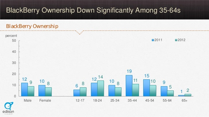 BlackBerry Ownership Down Significantly Among 35-64sBlackBerry Ownershippercent    50                                     ...