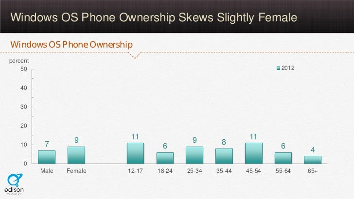 Windows OS Phone Ownership Skews Slightly FemaleWindows OS Phone Ownershippercent    50                                   ...