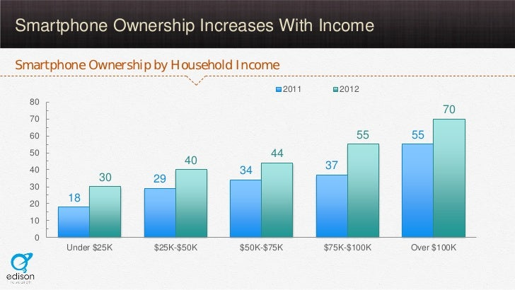 Smartphone Ownership Increases With IncomeSmartphone Ownership by Household Income                                        ...