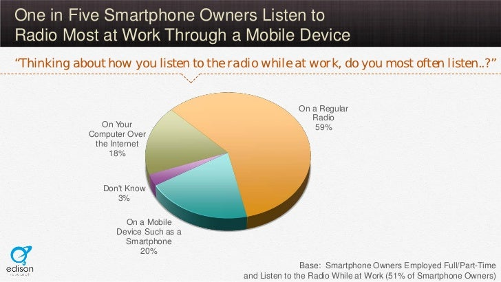 """One in Five Smartphone Owners Listen toRadio Most at Work Through a Mobile Device""""Thinking about how you listen to the rad..."""