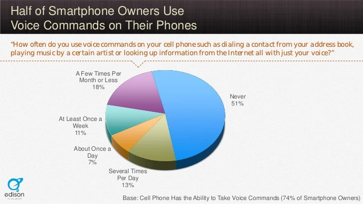 """Half of Smartphone Owners UseVoice Commands on Their Phones""""How often do you use voice commands on your cell phone such as..."""