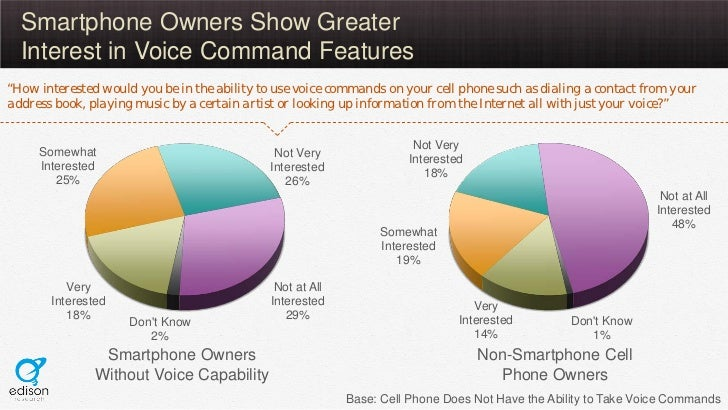 """Smartphone Owners Show Greater  Interest in Voice Command Features""""How interested would you be in the ability to use voice..."""