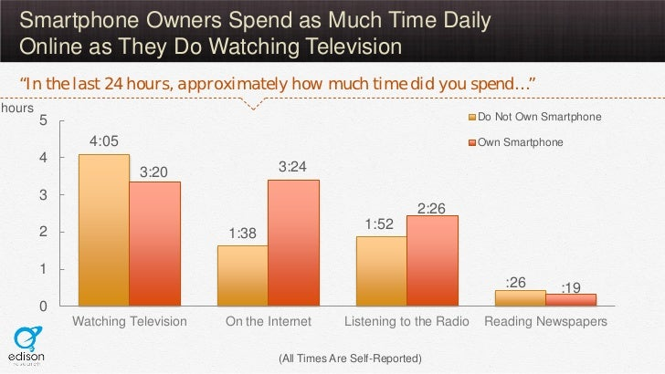 """Smartphone Owners Spend as Much Time Daily  Online as They Do Watching Television  """"In the last 24 hours, approximately ho..."""