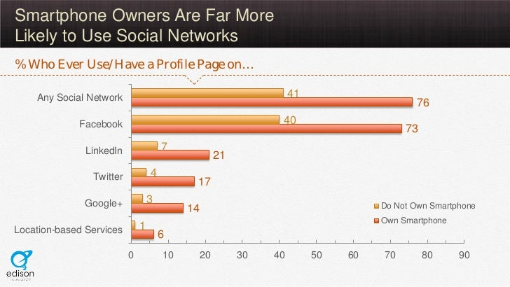 Smartphone Owners Are Far MoreLikely to Use Social Networks% Who Ever Use/Have a Profile Page on…    Any Social Network   ...