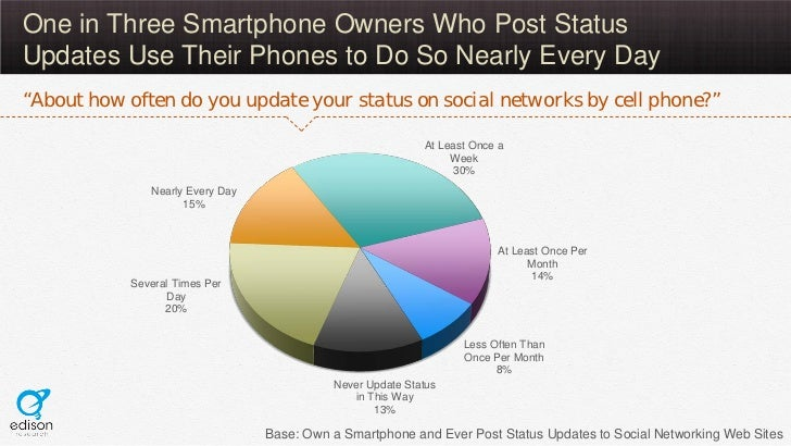 """One in Three Smartphone Owners Who Post StatusUpdates Use Their Phones to Do So Nearly Every Day""""About how often do you up..."""