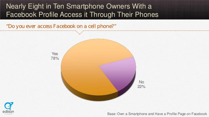 """Nearly Eight in Ten Smartphone Owners With aFacebook Profile Access it Through Their Phones""""Do you ever access Facebook on..."""