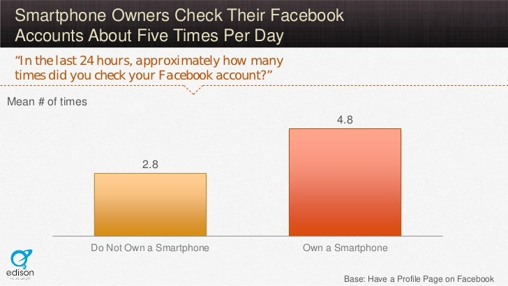 """Smartphone Owners Check Their Facebook Accounts About Five Times Per Day """"In the last 24 hours, approximately how many tim..."""