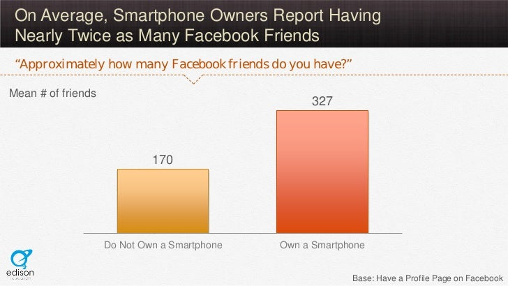 """On Average, Smartphone Owners Report Having Nearly Twice as Many Facebook Friends """"Approximately how many Facebook friends..."""