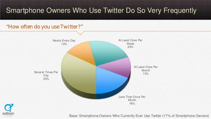 """Smartphone Owners Who Use Twitter Do So Very Frequently""""How often do you use Twitter?""""                        Nearly Every..."""