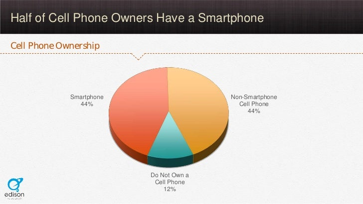 Half of Cell Phone Owners Have a SmartphoneCell Phone Ownership             Smartphone                  Non-Smartphone    ...