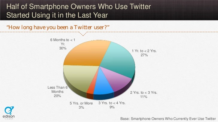"""Half of Smartphone Owners Who Use TwitterStarted Using it in the Last Year""""How long have you been a Twitter user?""""        ..."""