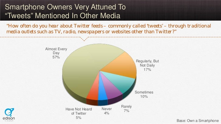 """Smartphone Owners Very Attuned To""""Tweets"""" Mentioned In Other Media""""How often do you hear about Twitter feeds – commonly ca..."""