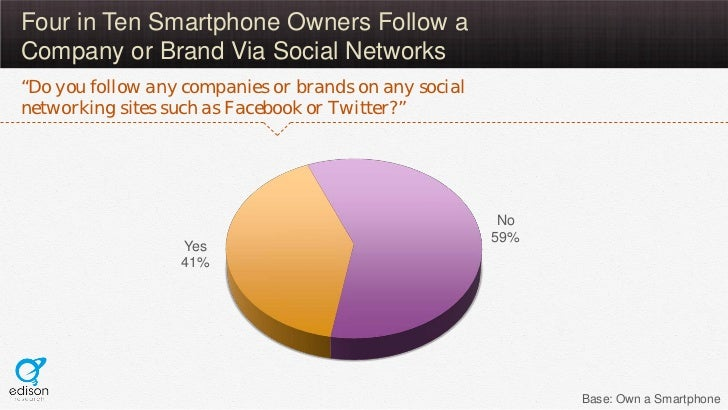 """Four in Ten Smartphone Owners Follow aCompany or Brand Via Social Networks""""Do you follow any companies or brands on any so..."""