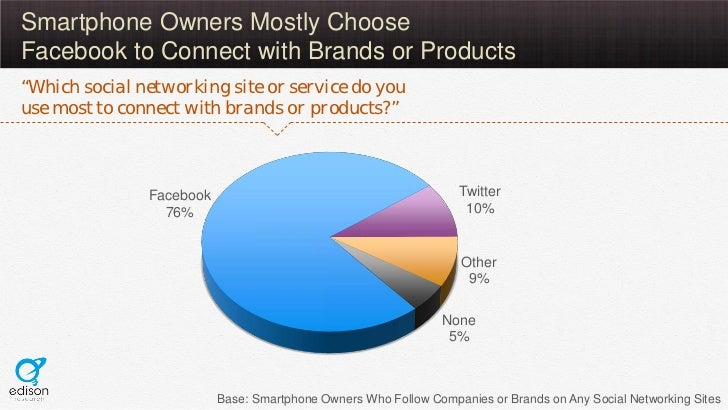 """Smartphone Owners Mostly ChooseFacebook to Connect with Brands or Products""""Which social networking site or service do youu..."""