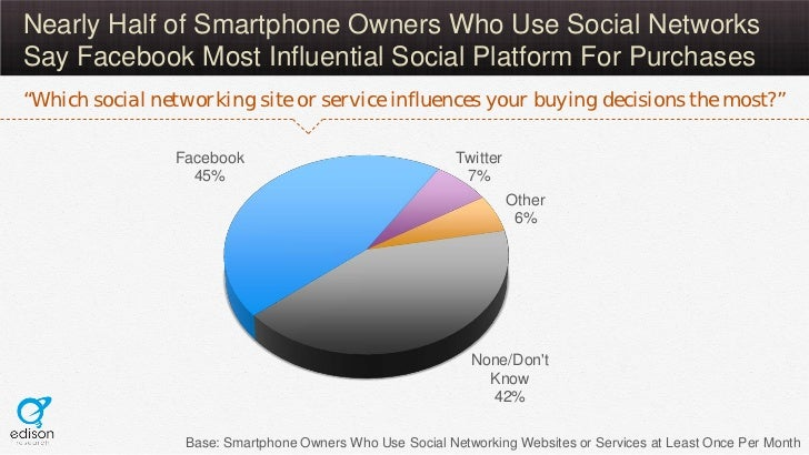 """Nearly Half of Smartphone Owners Who Use Social NetworksSay Facebook Most Influential Social Platform For Purchases""""Which ..."""