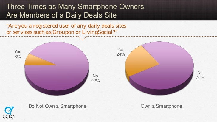 """Three Times as Many Smartphone OwnersAre Members of a Daily Deals Site""""Are you a registered user of any daily deals siteso..."""