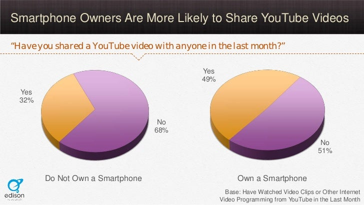 """Smartphone Owners Are More Likely to Share YouTube Videos""""Have you shared a YouTube video with anyone in the last month?"""" ..."""