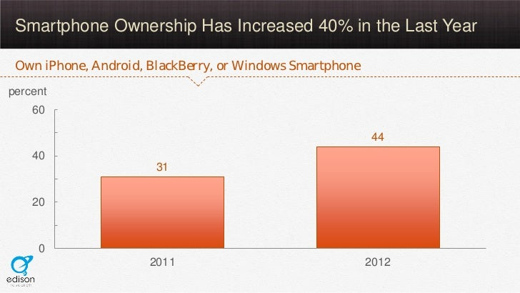 Smartphone Ownership Has Increased 40% in the Last Year Own iPhone, Android, BlackBerry, or Windows Smartphonepercent    6...