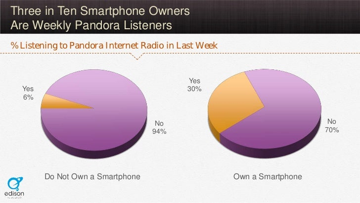 Three in Ten Smartphone OwnersAre Weekly Pandora Listeners% Listening to Pandora Internet Radio in Last Week              ...