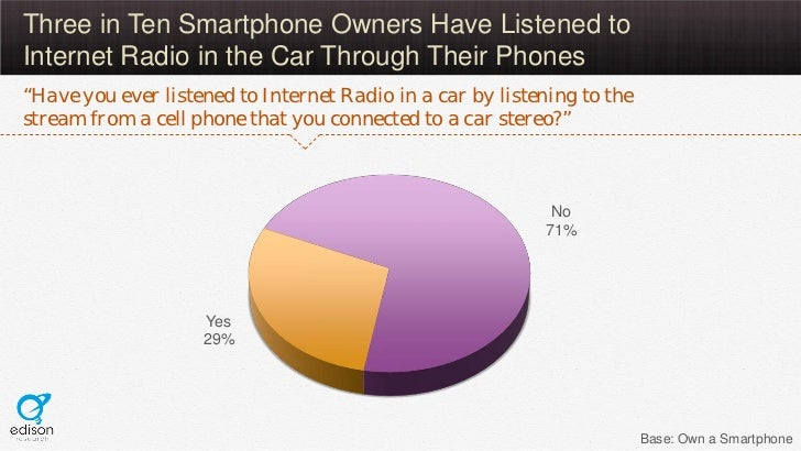 """Three in Ten Smartphone Owners Have Listened toInternet Radio in the Car Through Their Phones""""Have you ever listened to In..."""