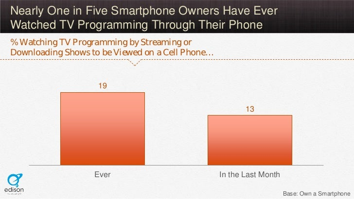 Nearly One in Five Smartphone Owners Have EverWatched TV Programming Through Their Phone% Watching TV Programming by Strea...