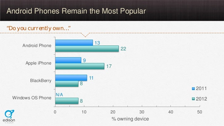 """Android Phones Remain the Most Popular""""Do you currently own…""""                                         13      Android Phon..."""
