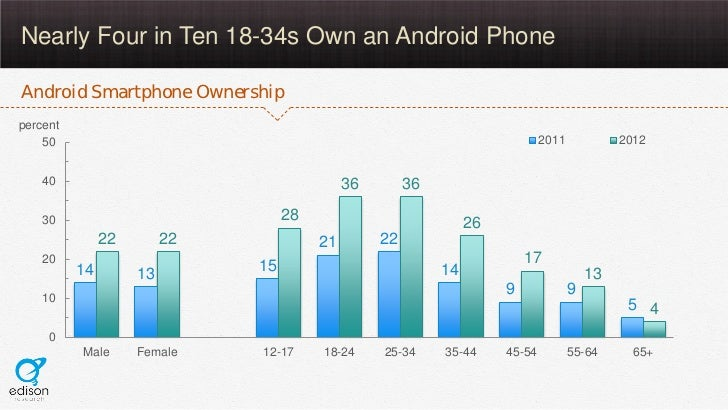 Nearly Four in Ten 18-34s Own an Android PhoneAndroid Smartphone Ownershippercent    50                                   ...