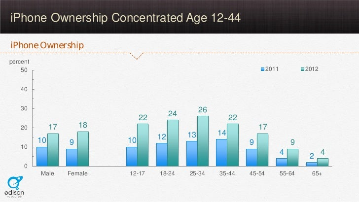 iPhone Ownership Concentrated Age 12-44iPhone Ownershippercent    50                                                      ...
