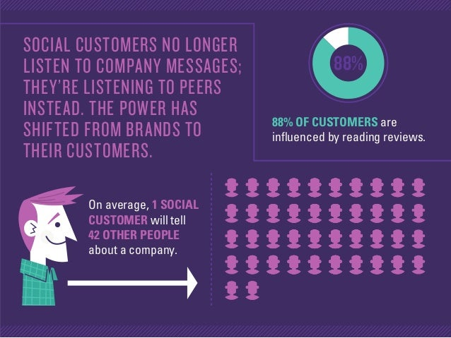 On average, 1 SOCIAL CUSTOMER will tell 42 OTHER PEOPLE about a company. 88% OF CUSTOMERS are influenced by reading review...