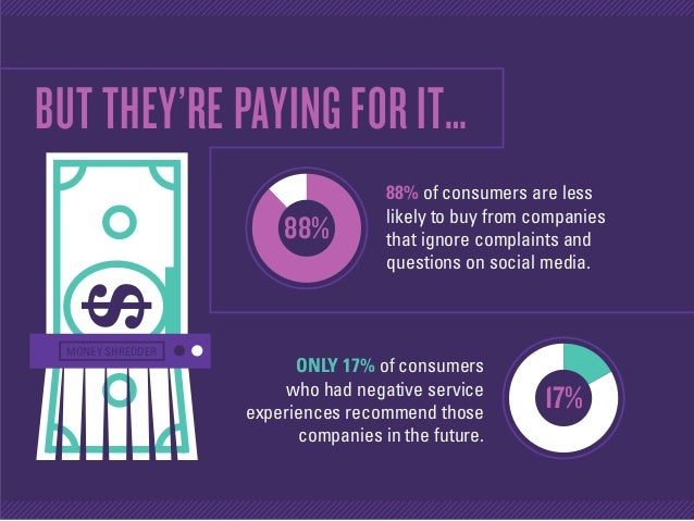 88% of consumers are less likely to buy from companies that ignore complaints and questions on social media. ONLY 17% of c...