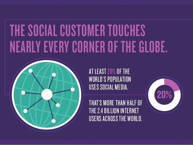 THE SOCIAL CUSTOMER TOUCHES NEARLY EVERY CORNER OF THE GLOBE. 20% AT LEAST 20% OF THE WORLD'S POPULATION USES SOCIAL MEDIA...