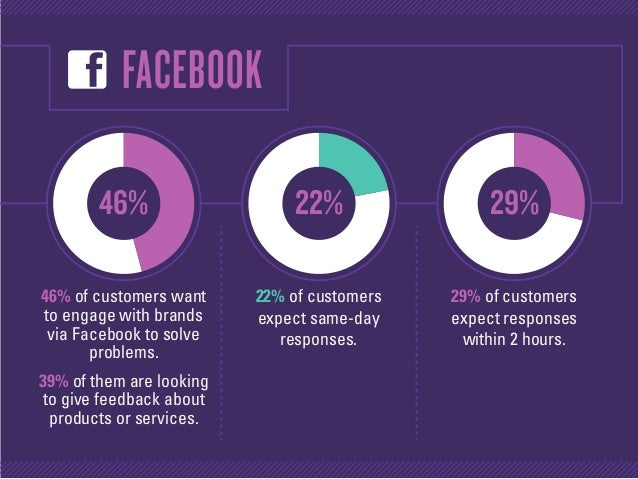 46% 22% 29% FACEBOOK 46% of customers want to engage with brands via Facebook to solve problems. 39% of them are looking t...