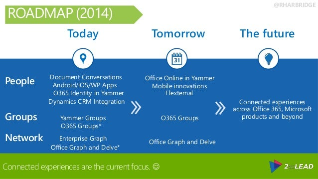 @RHARBRIDGE Today Tomorrow The future People Groups Network Connected experiences across Office 365, Microsoft products an...