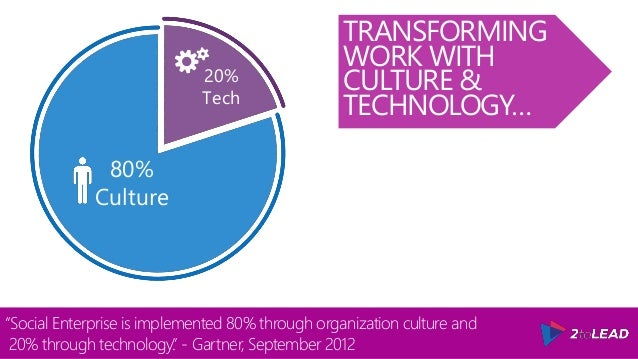 """TRANSFORMING WORK WITH CULTURE & TECHNOLOGY… """"Social Enterprise is implemented 80% through organization culture and 20% th..."""
