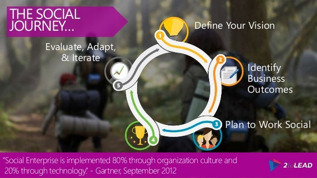 """Define Your Vision Identify Business Outcomes Plan to Work Social Evaluate, Adapt, & Iterate THE SOCIAL JOURNEY… """"Social E..."""
