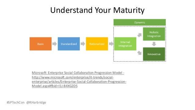 #SPTechCon @RHarbridge Understand Your Maturity