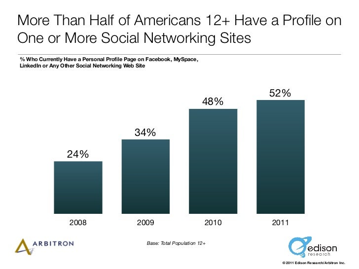 More Than Half of Americans 12+ Have a Profile onOne or More Social Networking Sites% Who Currently Have a Personal Profile ...