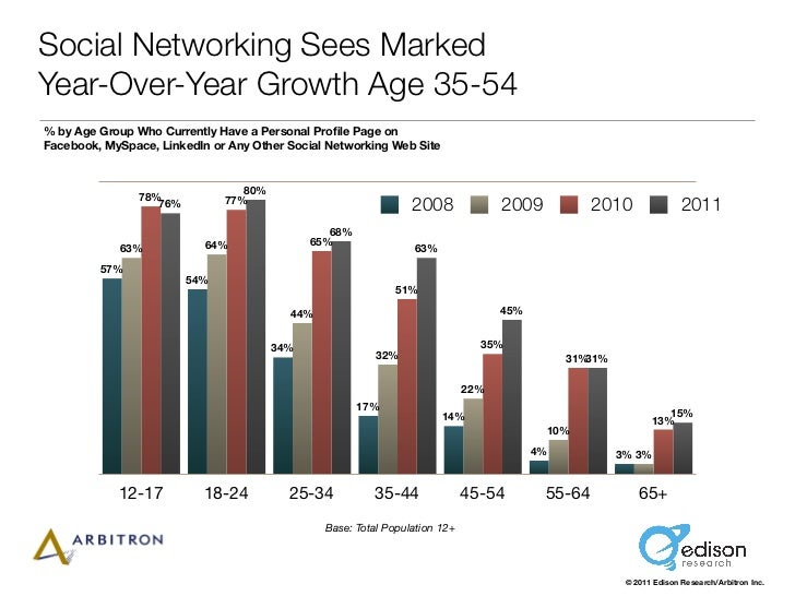 Social Networking Sees MarkedYear-Over-Year Growth Age 35-54% by Age Group Who Currently Have a Personal Profile Page onFac...