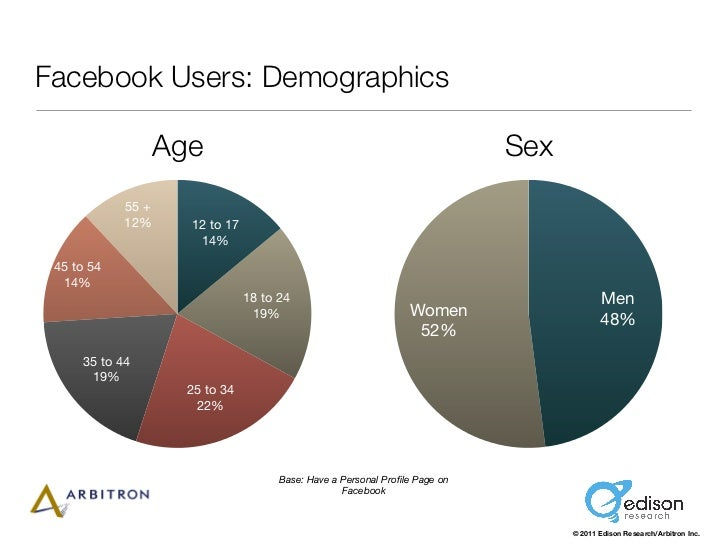 Facebook Users: Demographics                   Age                                                       Sex            55...