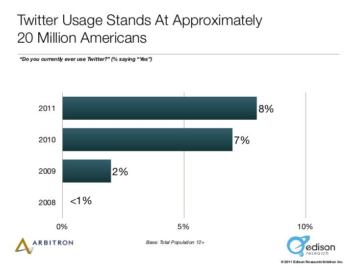 """Twitter Usage Stands At Approximately20 Million Americans""""Do you currently ever use Twitter?"""" (% saying """"Yes"""")       2011 ..."""