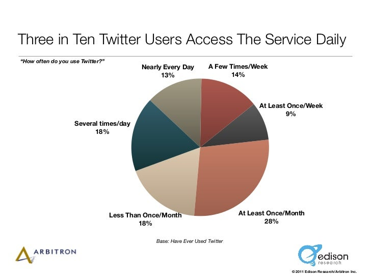 "Three in Ten Twitter Users Access The Service Daily""How often do you use Twitter?""                                        ..."