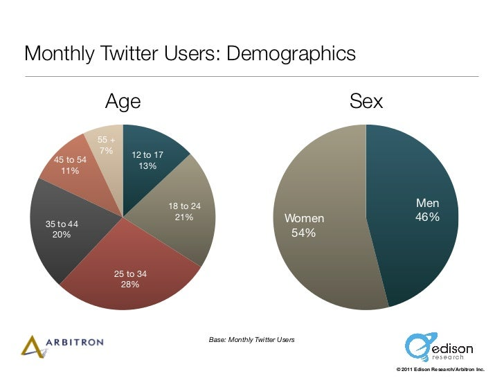 Monthly Twitter Users: Demographics                Age                                                        Sex         ...