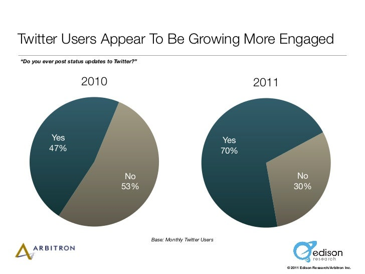 """Twitter Users Appear To Be Growing More Engaged""""Do you ever post status updates to Twitter?""""                       2010   ..."""