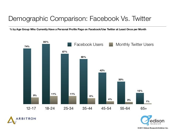 Demographic Comparison: Facebook Vs. Twitter% by Age Group Who Currently Have a Personal Profile Page on Facebook/Use Twitt...