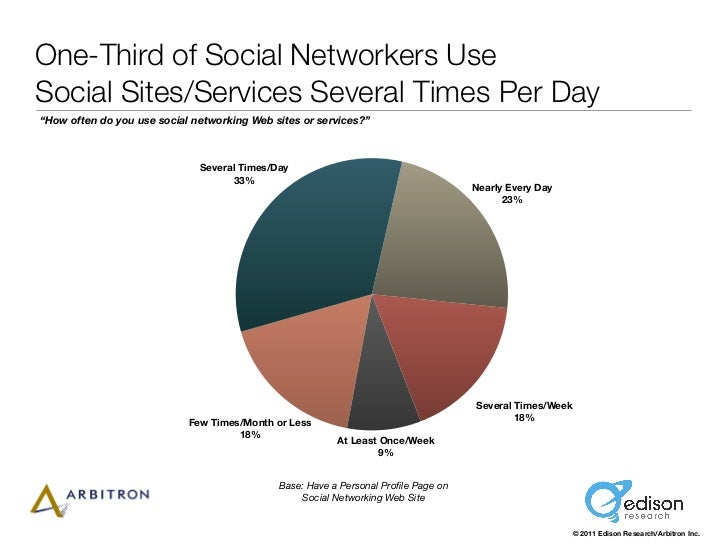 "One-Third of Social Networkers UseSocial Sites/Services Several Times Per Day""How often do you use social networking Web s..."