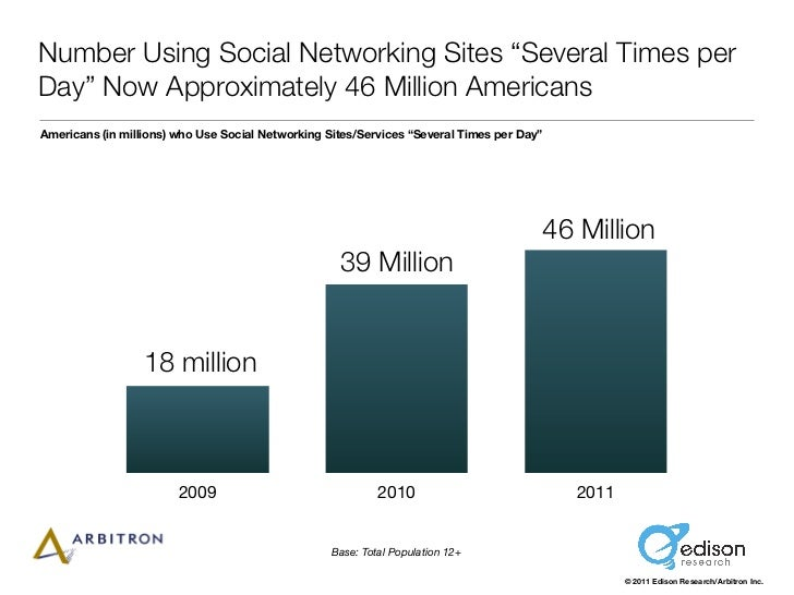 "Number Using Social Networking Sites ""Several Times perDay"" Now Approximately 46 Million AmericansAmericans (in millions) ..."