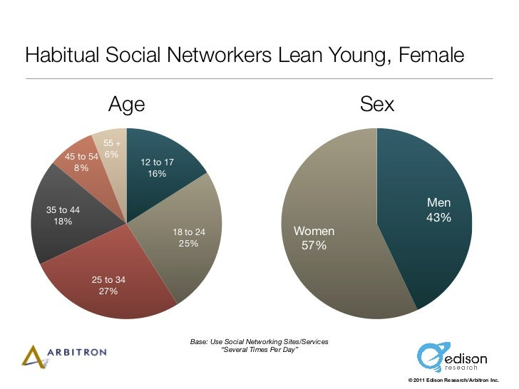 Habitual Social Networkers Lean Young, Female                Age                                                          ...
