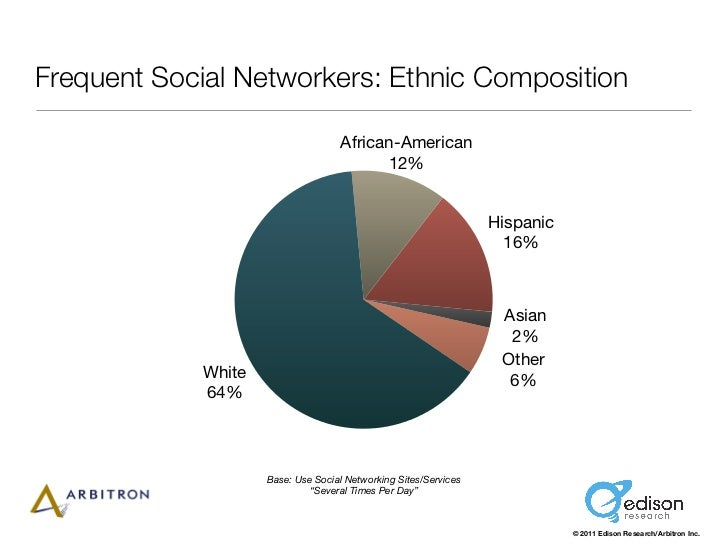 Frequent Social Networkers: Ethnic Composition                                    African-American                        ...
