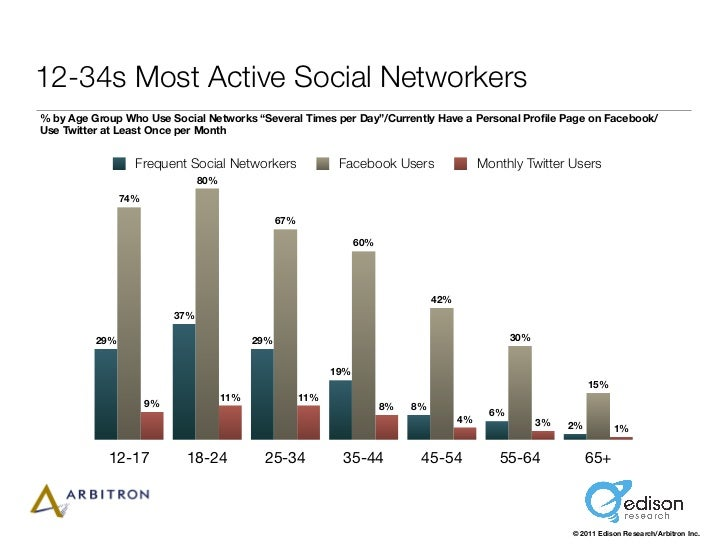 """12-34s Most Active Social Networkers% by Age Group Who Use Social Networks """"Several Times per Day""""/Currently Have a Person..."""